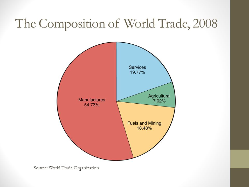 The Composition of World Trade, 2008