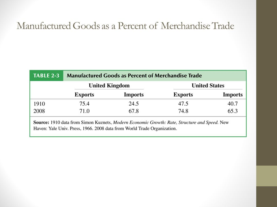 Manufactured Goods as a Percent of Merchandise Trade