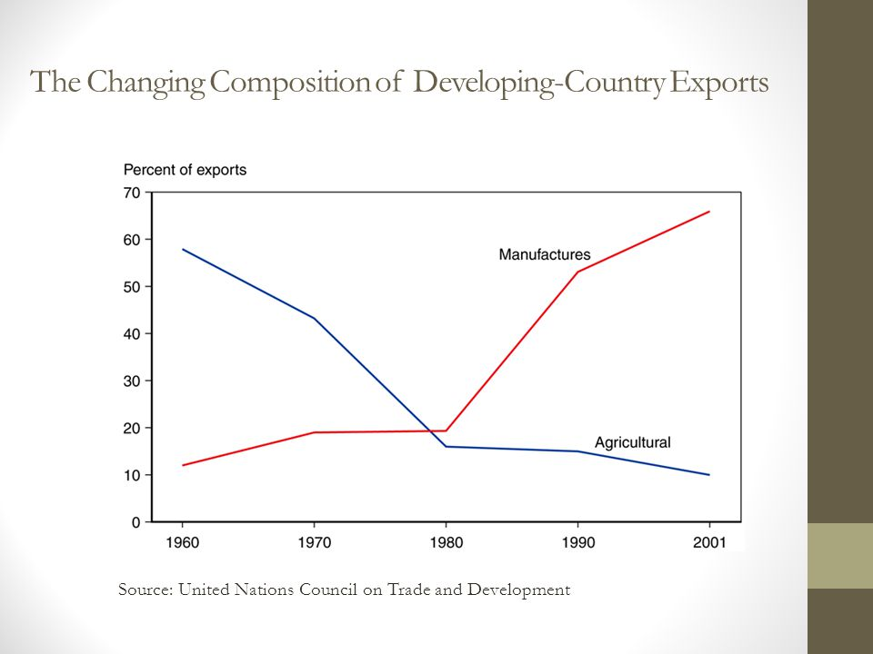 The Changing Composition of Developing-Country Exports