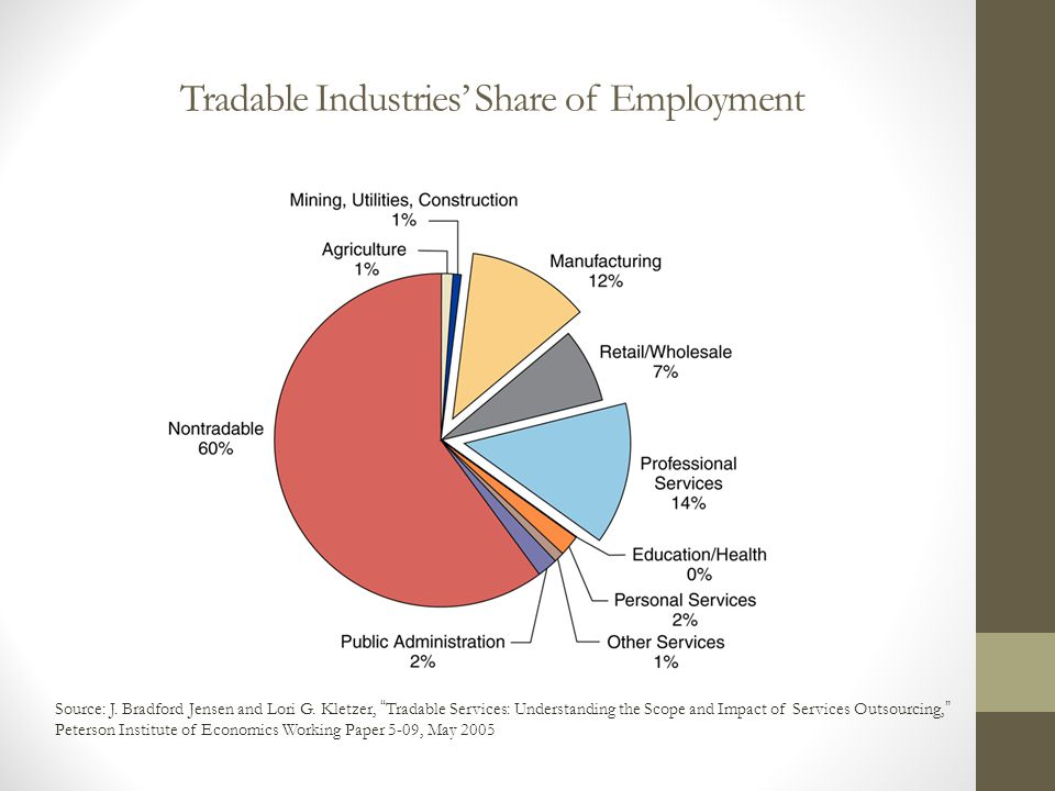Tradable Industries' Share of Employment
