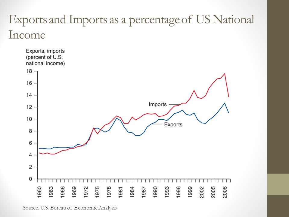 Exports and Imports as a percentage of US National Income