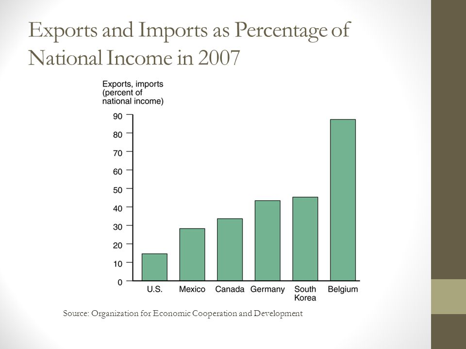 Exports and Imports as Percentage of National Income in 2007