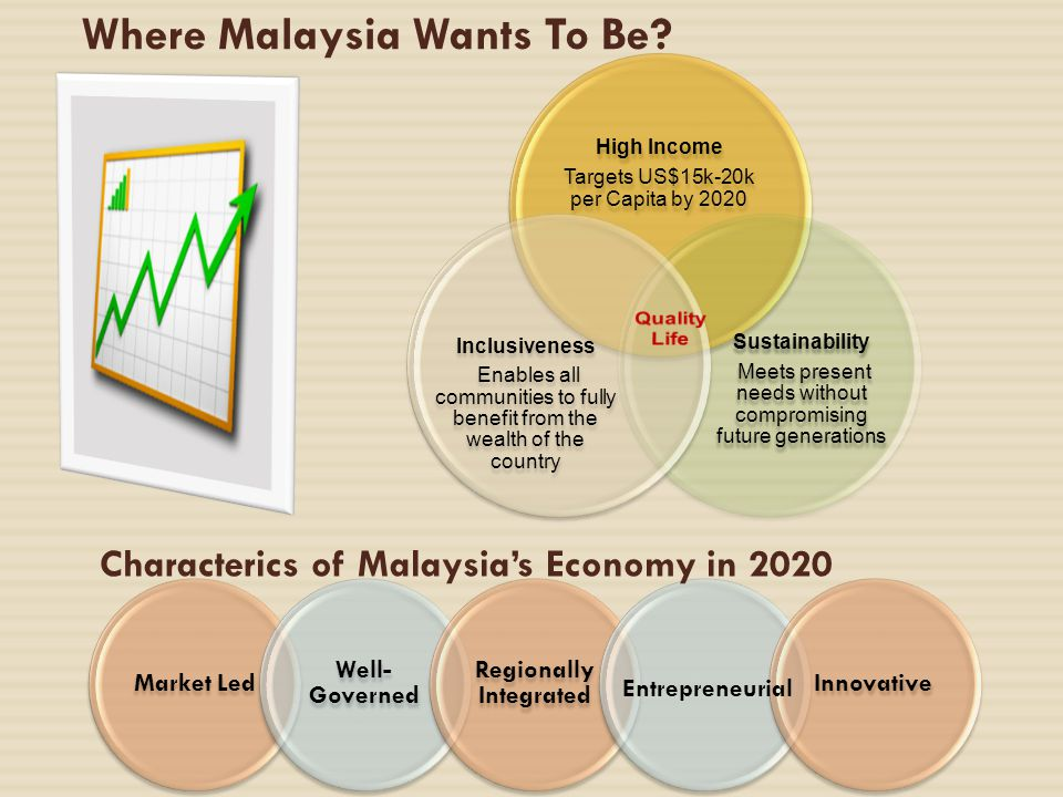 Where Malaysia Wants To Be