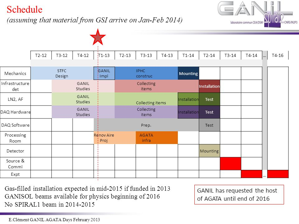 Schedule (assuming that material from GSI arrive on Jan-Feb 2014)