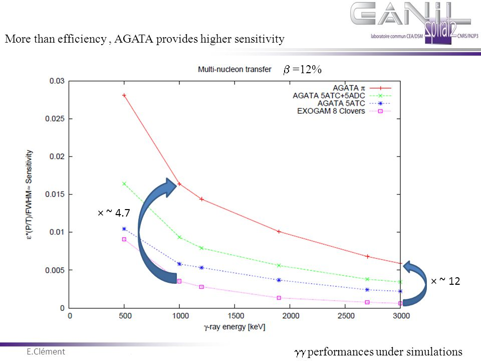 More than efficiency , AGATA provides higher sensitivity
