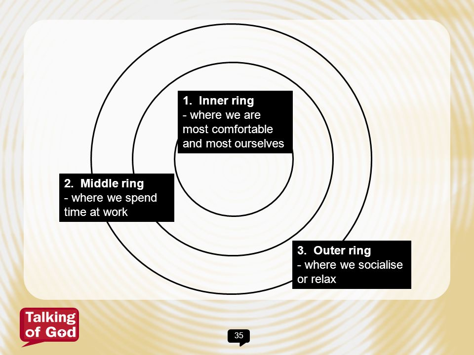 1. Inner ring - where we are most comfortable and most ourselves. 2. Middle ring. - where we spend time at work.