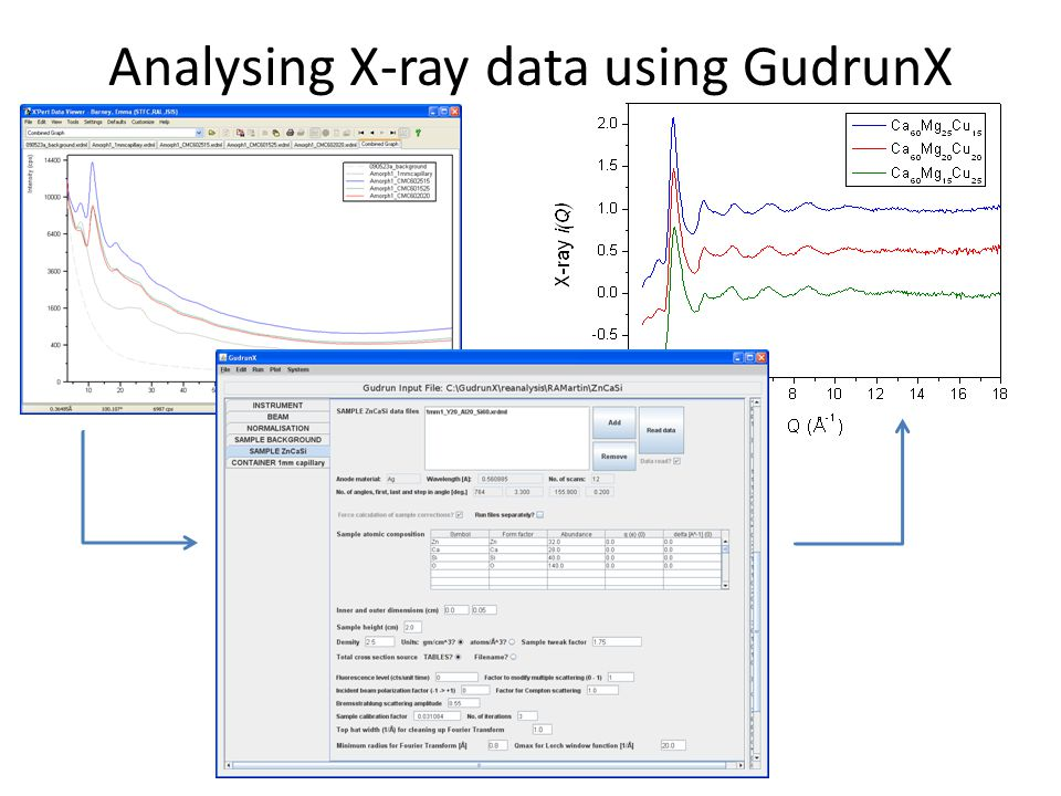 Analysing X-ray data using GudrunX