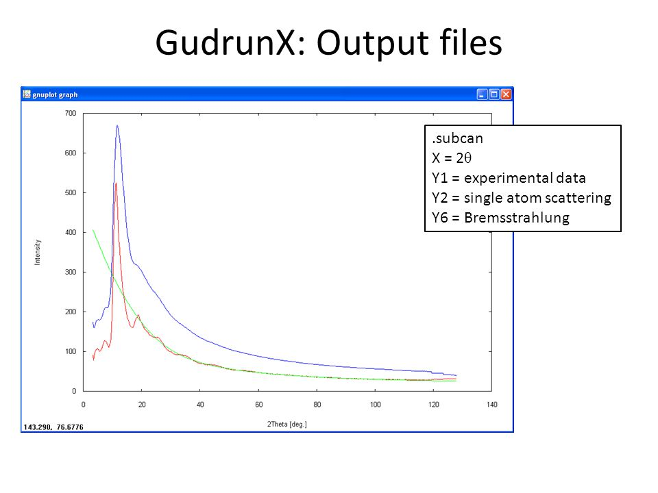 GudrunX: Output files .subcan X = 2θ Y1 = experimental data