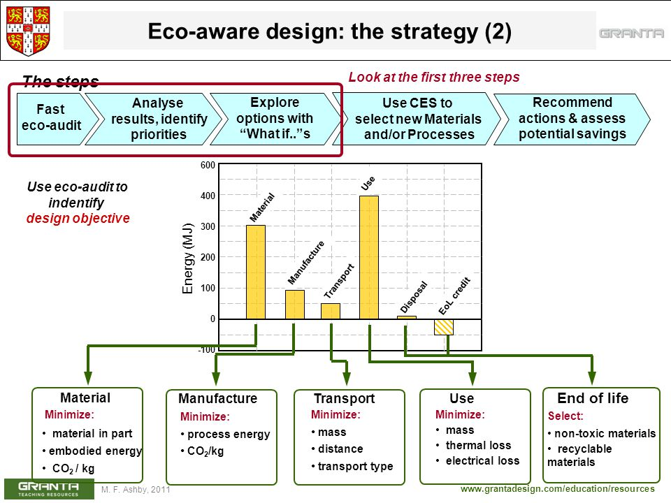 Eco-aware design: the strategy (2)