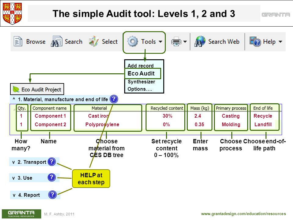 The simple Audit tool: Levels 1, 2 and 3