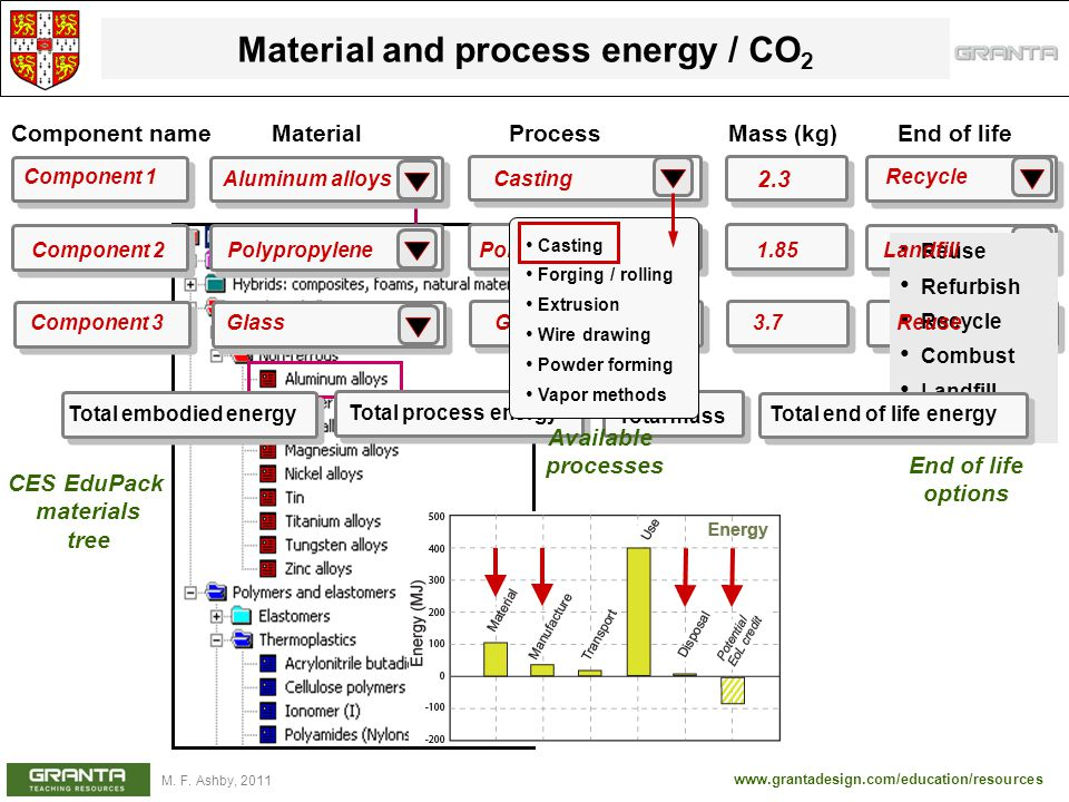 Material and process energy / CO2
