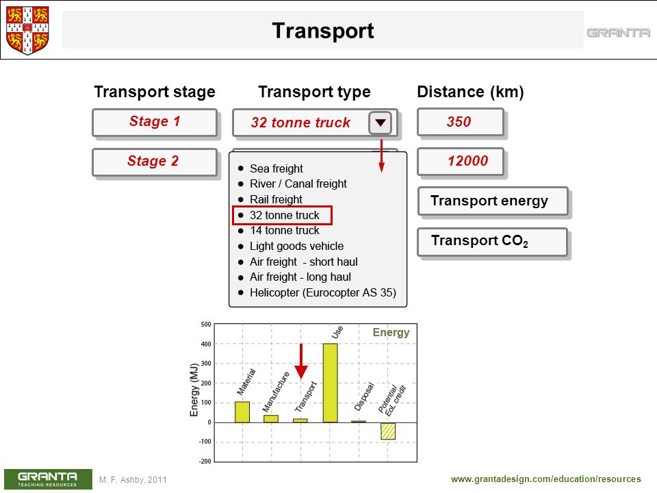 Table of transport types: MJ / tonne.km