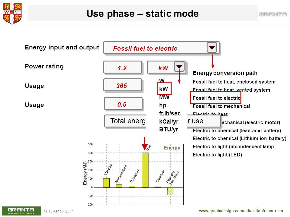 Use phase – static mode Total energy and CO2 for use