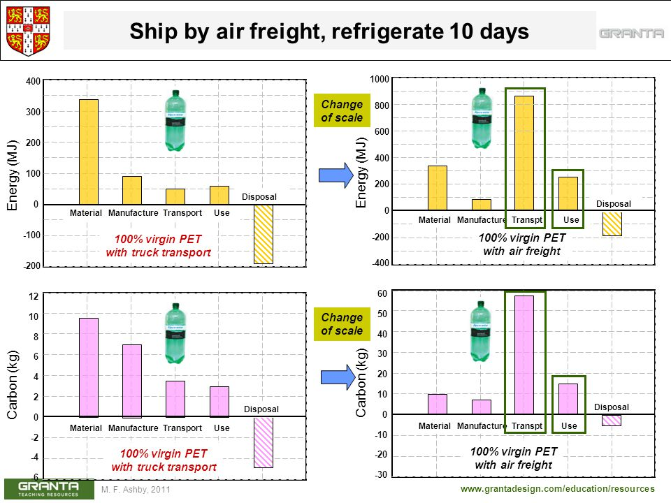 Ship by air freight, refrigerate 10 days