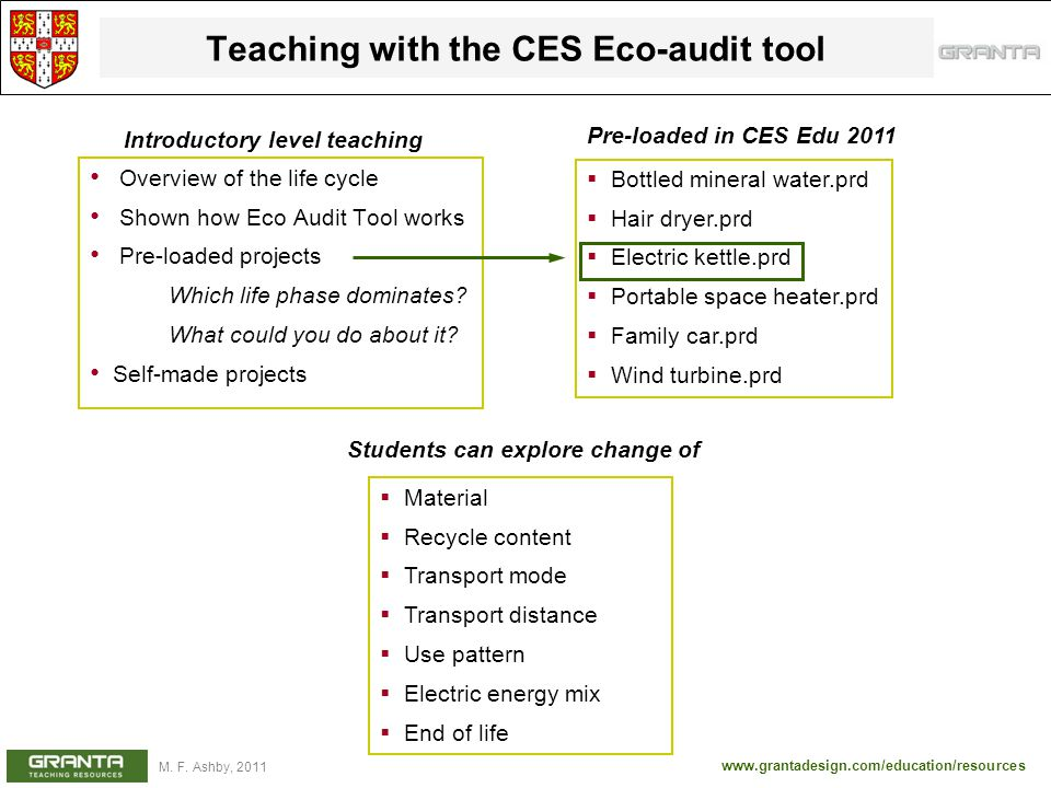 Teaching with the CES Eco-audit tool