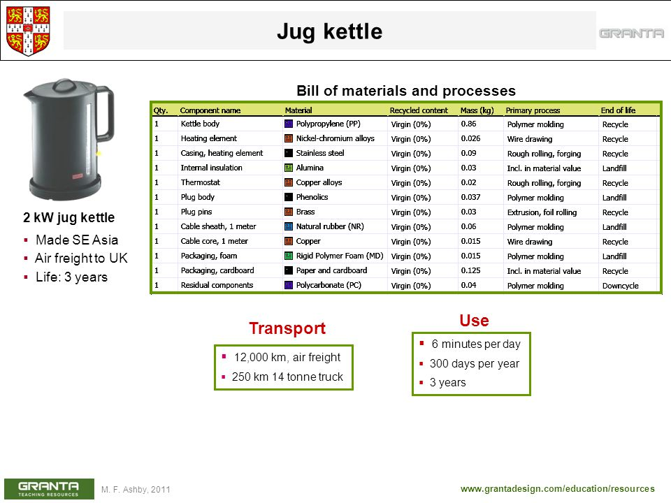 Jug kettle Use Transport Bill of materials and processes