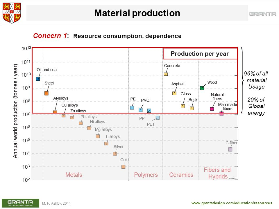 Material production Concern 1: Resource consumption, dependence