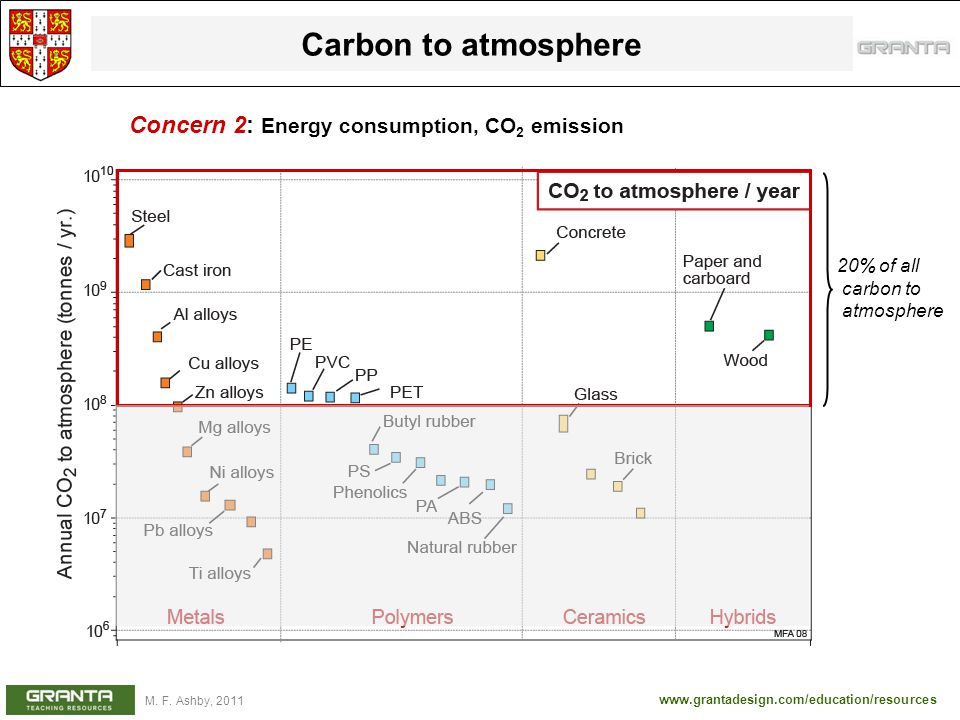 Carbon to atmosphere Concern 2: Energy consumption, CO2 emission