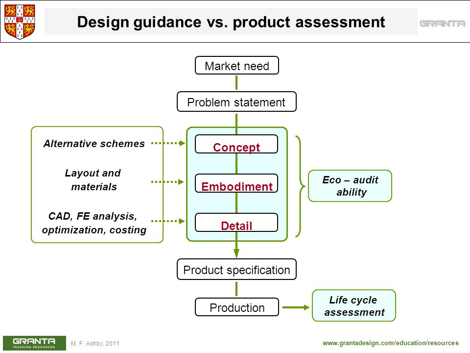Design guidance vs. product assessment