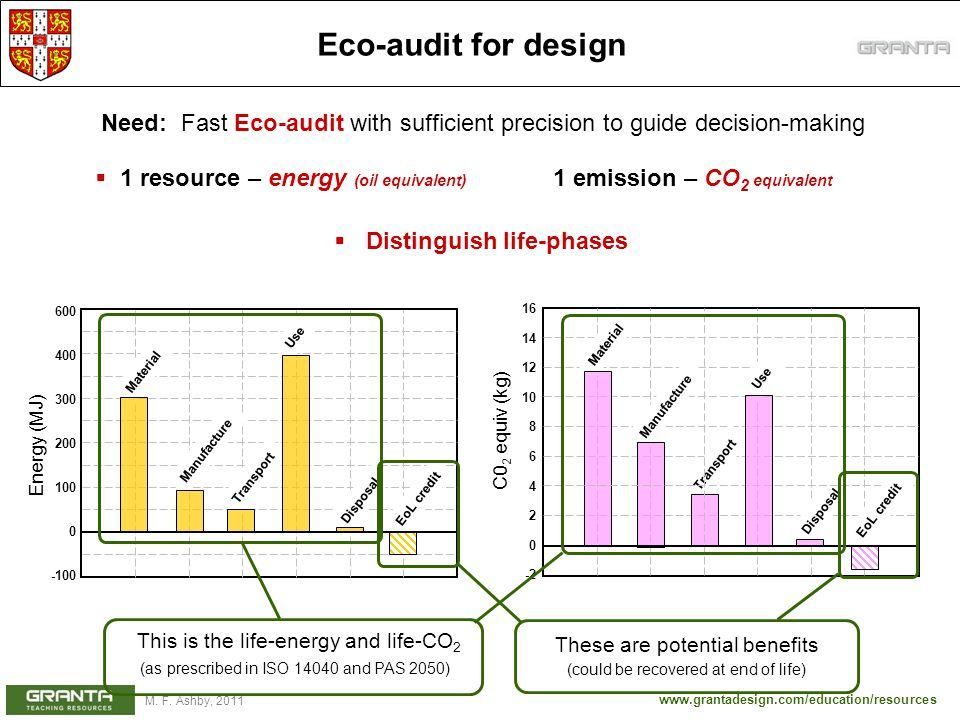 Eco-audit for design Need: Fast Eco-audit with sufficient precision to guide decision-making.