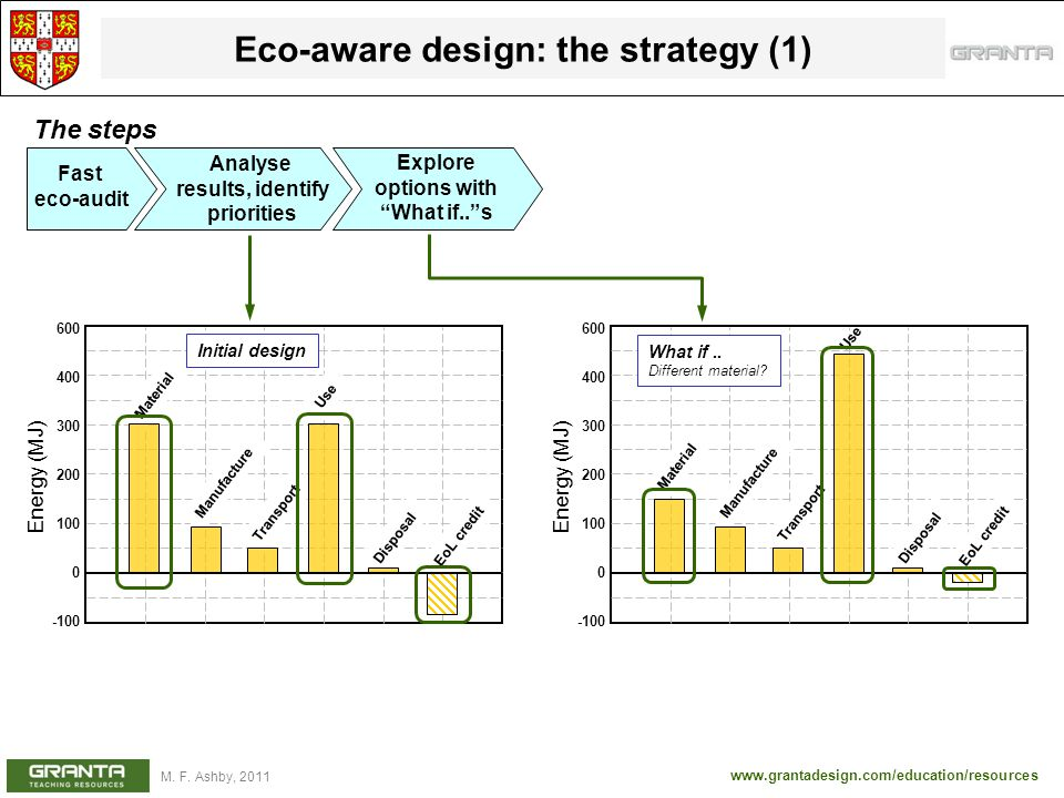 Eco-aware design: the strategy (1)