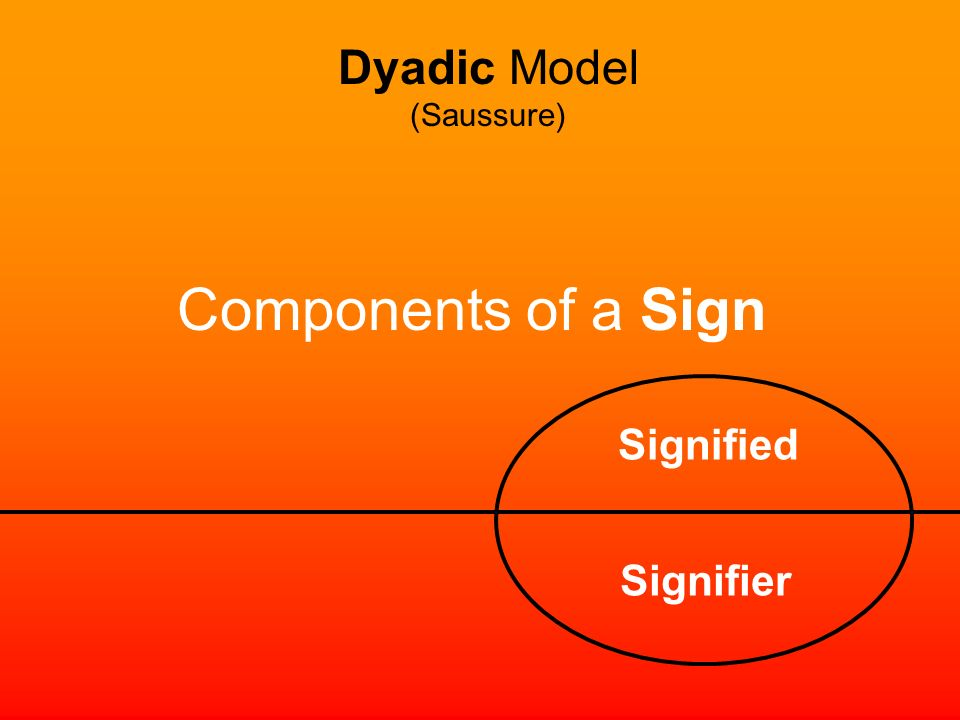 Dyadic Model (Saussure) Components of a Sign Signified Signifier