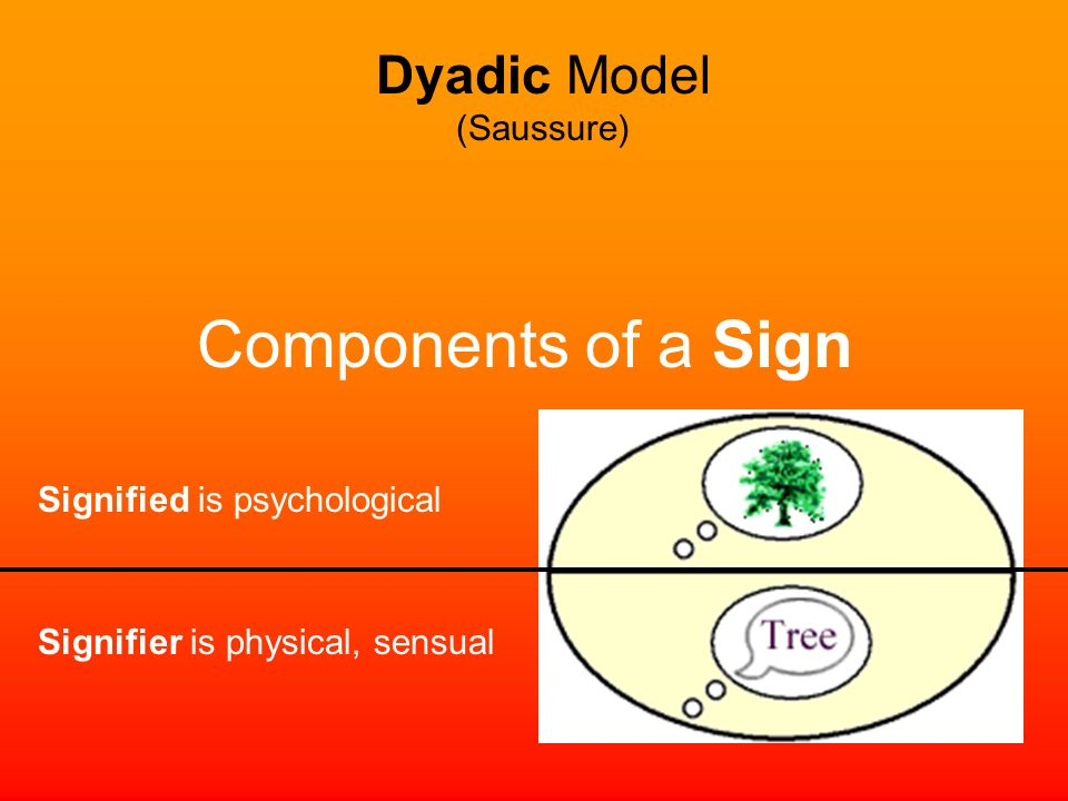 Components of a Sign Dyadic Model (Saussure)