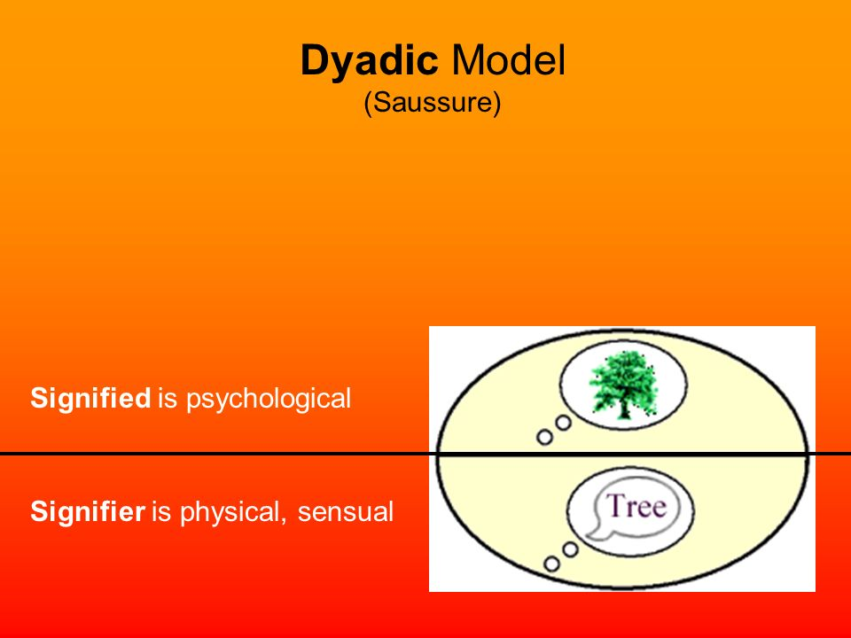 Dyadic Model (Saussure) Signified is psychological