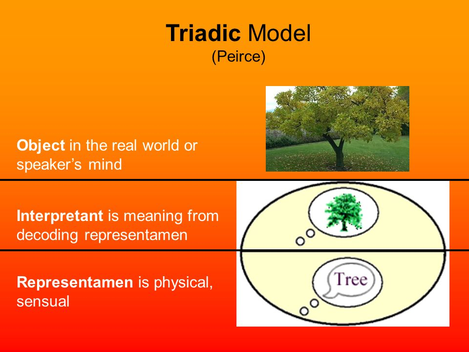 Triadic Model (Peirce) Object in the real world or speaker's mind