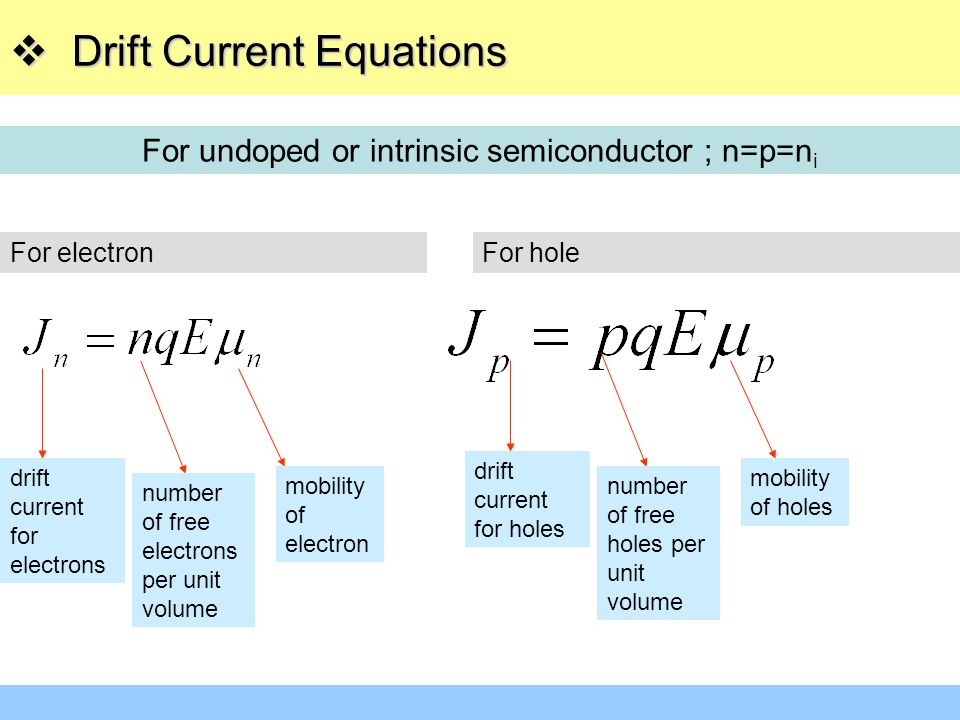 For undoped or intrinsic semiconductor ; n=p=ni