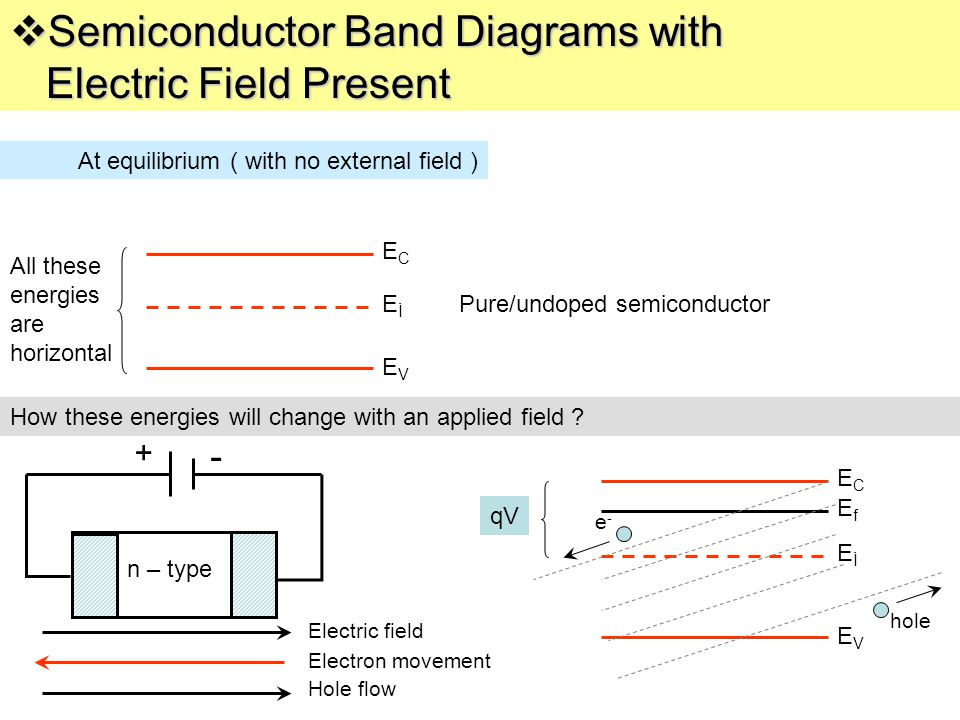 Semiconductor Band Diagrams with Electric Field Present