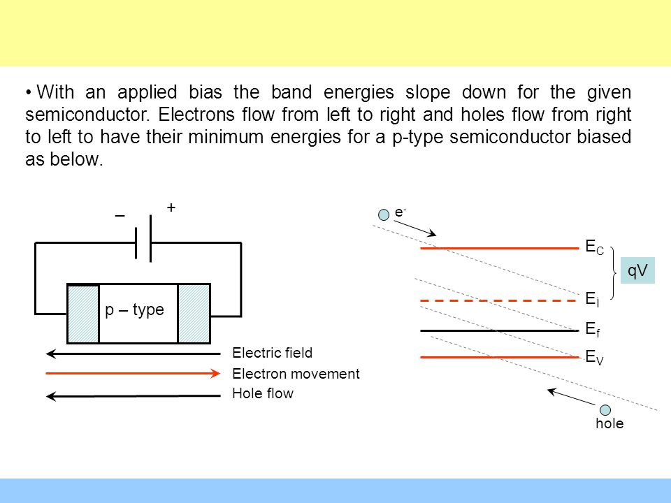 With an applied bias the band energies slope down for the given semiconductor. Electrons flow from left to right and holes flow from right to left to have their minimum energies for a p-type semiconductor biased as below.