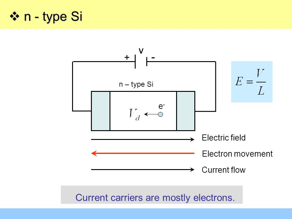 n - type Si - + Current carriers are mostly electrons. e-