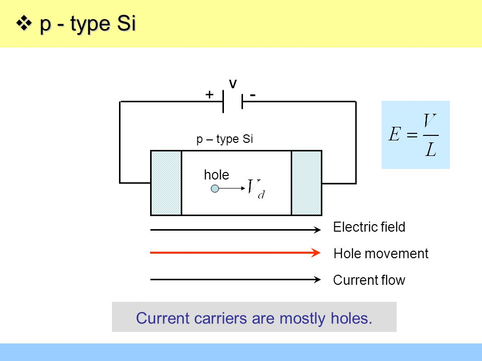 p - type Si - + Current carriers are mostly holes. hole Electric field