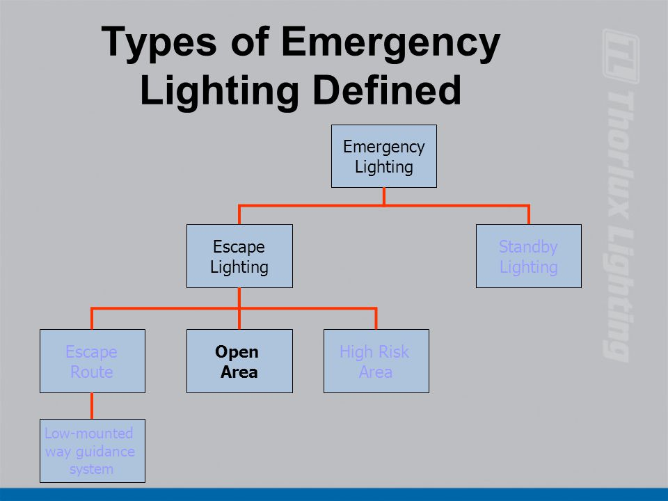 Types of Emergency Lighting Defined