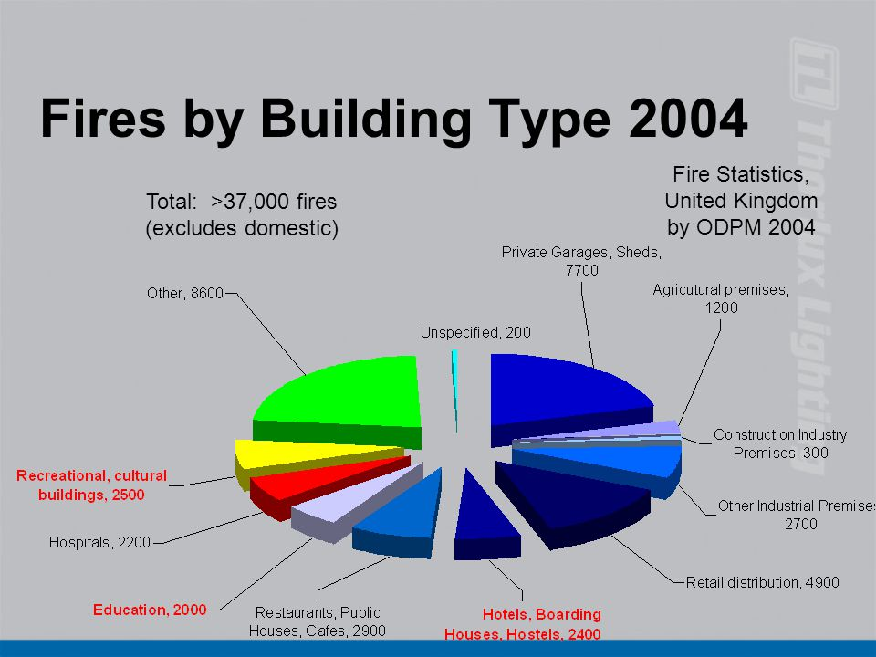 Fires by Building Type 2004 Fire Statistics, United Kingdom