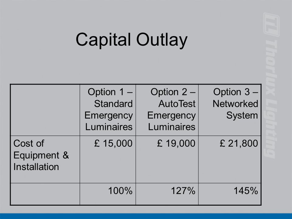 Capital Outlay Option 1 – Standard Emergency Luminaires