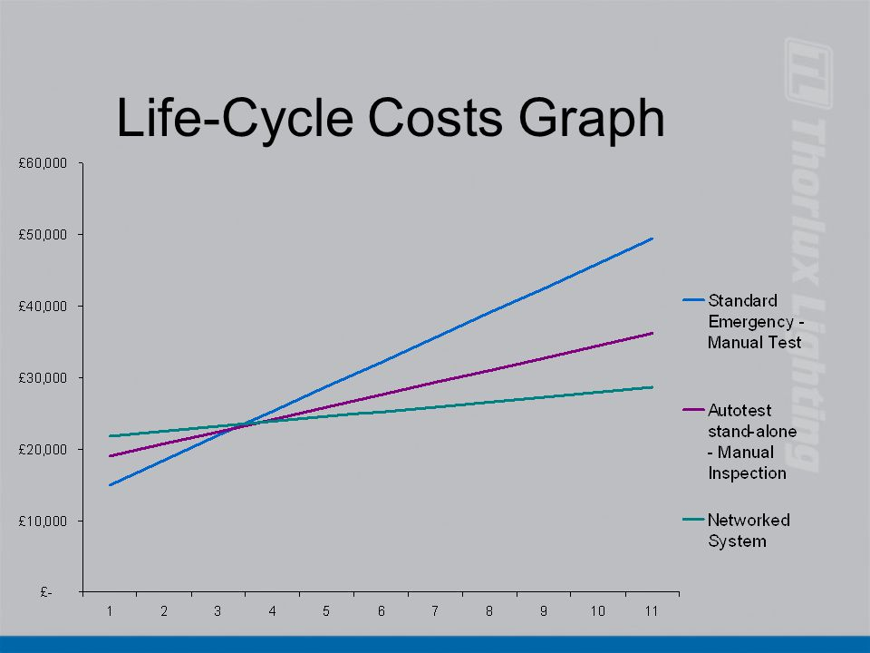 Life-Cycle Costs Graph