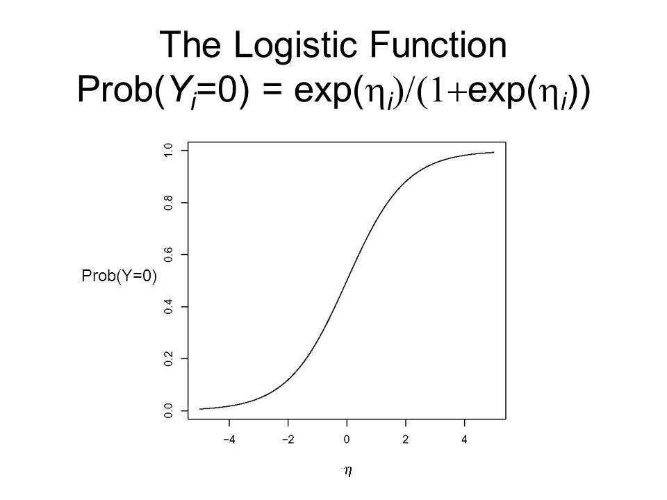 The Logistic Function Prob(Yi=0) = exp(hi)/(1+exp(hi))
