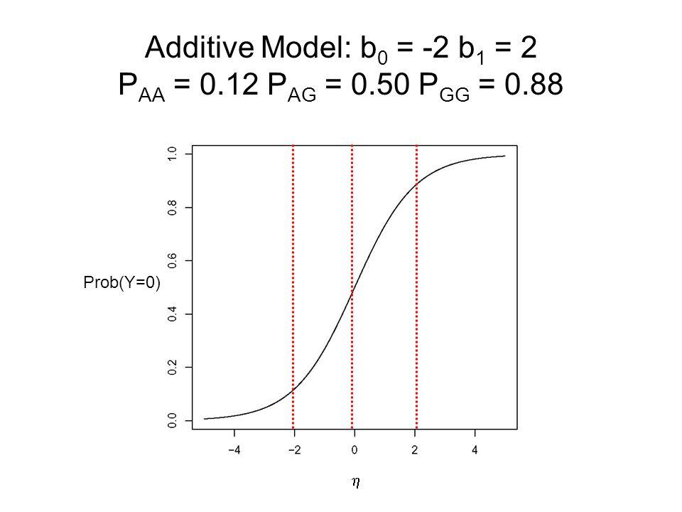 Additive Model: b0 = -2 b1 = 2 PAA = 0.12 PAG = 0.50 PGG = 0.88