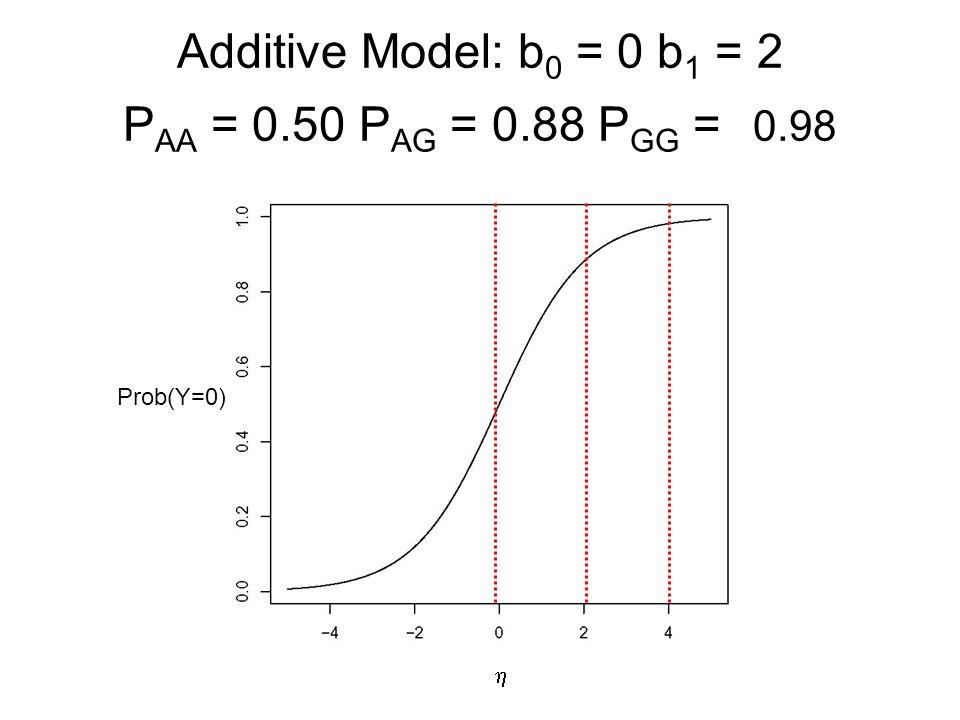 Additive Model: b0 = 0 b1 = 2 PAA = 0.50 PAG = 0.88 PGG = 0.98