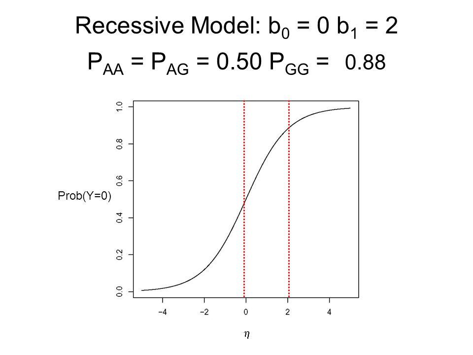 Recessive Model: b0 = 0 b1 = 2 PAA = PAG = 0.50 PGG = 0.88