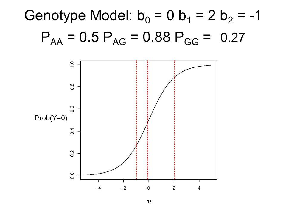 Genotype Model: b0 = 0 b1 = 2 b2 = -1 PAA = 0.5 PAG = 0.88 PGG = 0.27