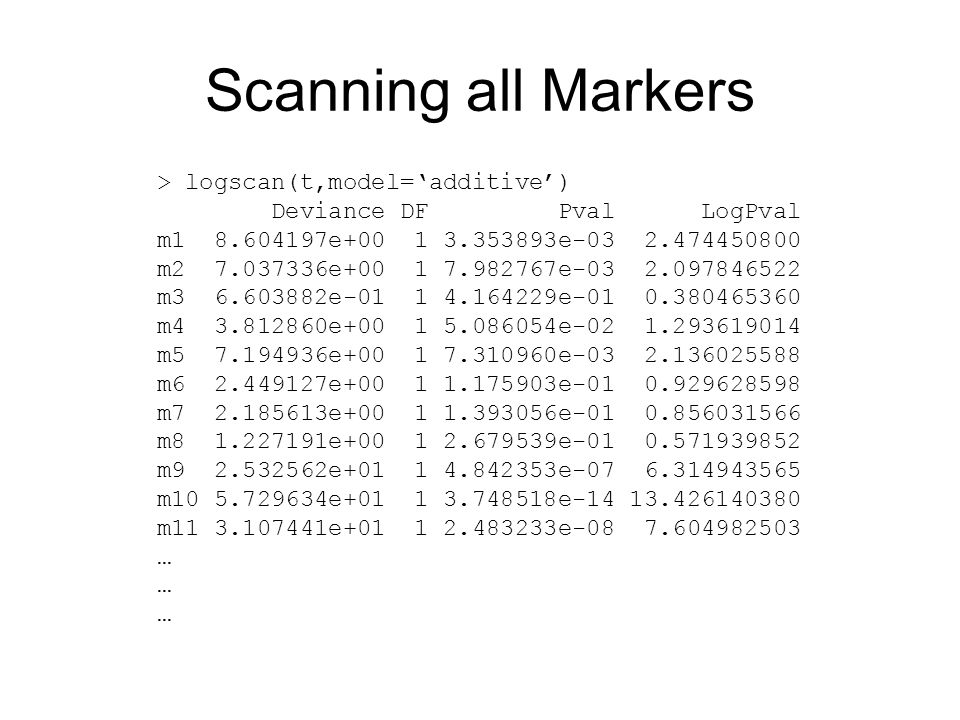 Scanning all Markers > logscan(t,model='additive')