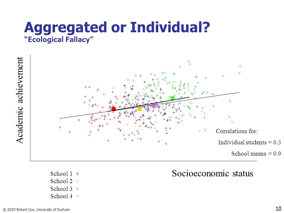 Aggregated or Individual Ecological Fallacy