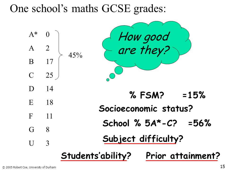 One school's maths GCSE grades: