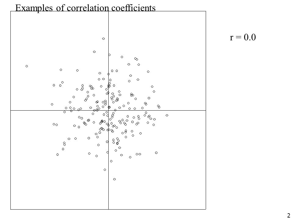 Examples of correlation coefficients