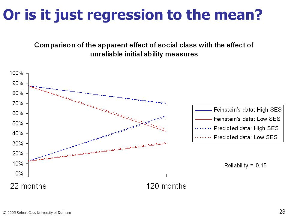 Or is it just regression to the mean