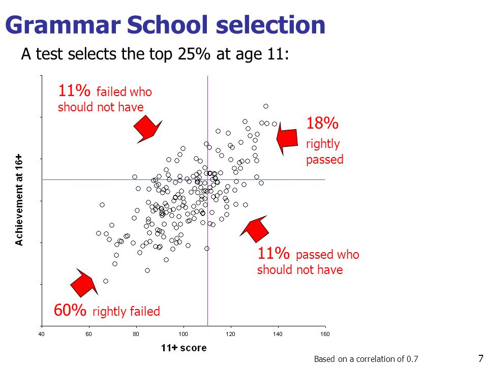 Grammar School selection