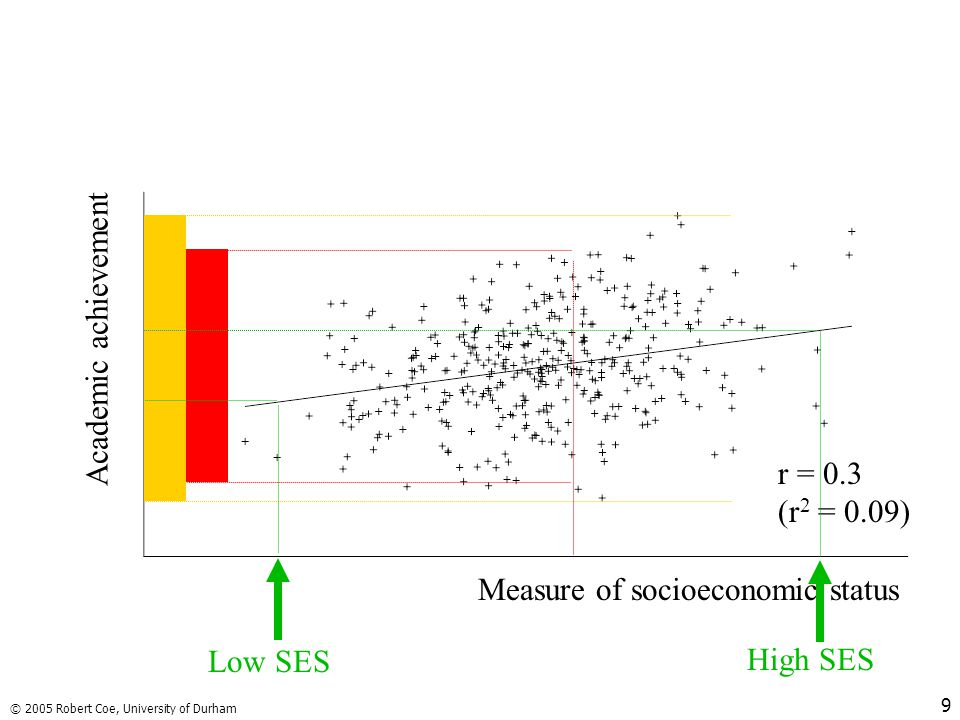 Measure of socioeconomic status